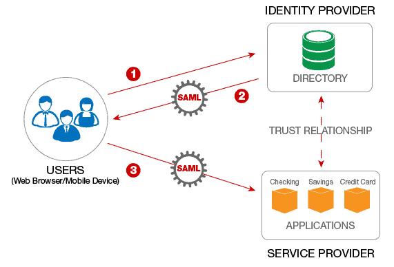 SAML 2.0 Flow